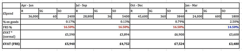 Flat Rate Scheme example