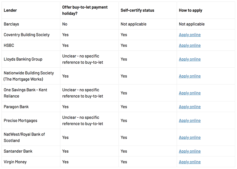 table showing major mortgage lenders and their coronavirus allowances for holidays
