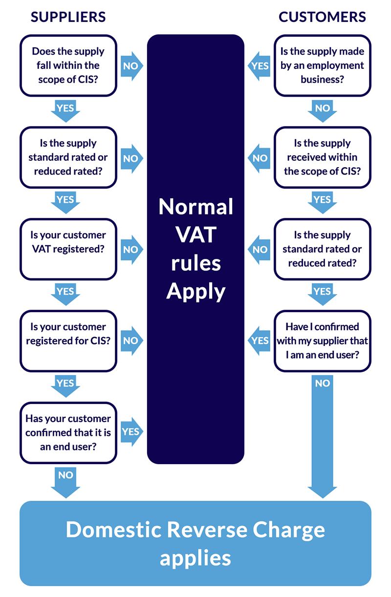 DRC VAT diagram